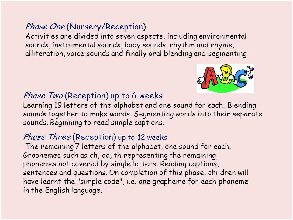 42 Letter Sounds In Jolly Phonics