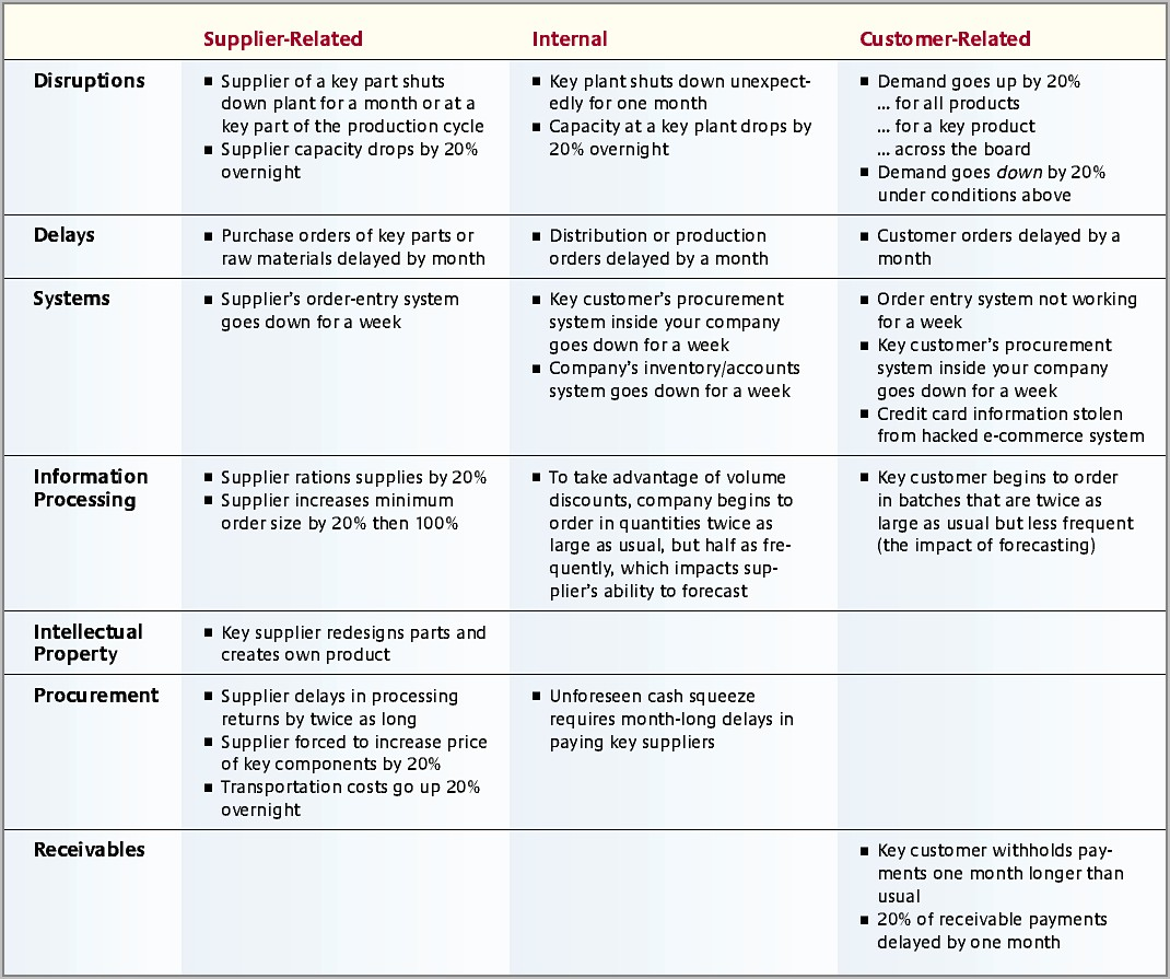 Dod Supply Chain Risk Management Plan Template