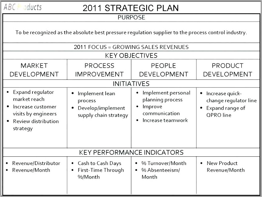 Example Sales Strategy For Business Plan