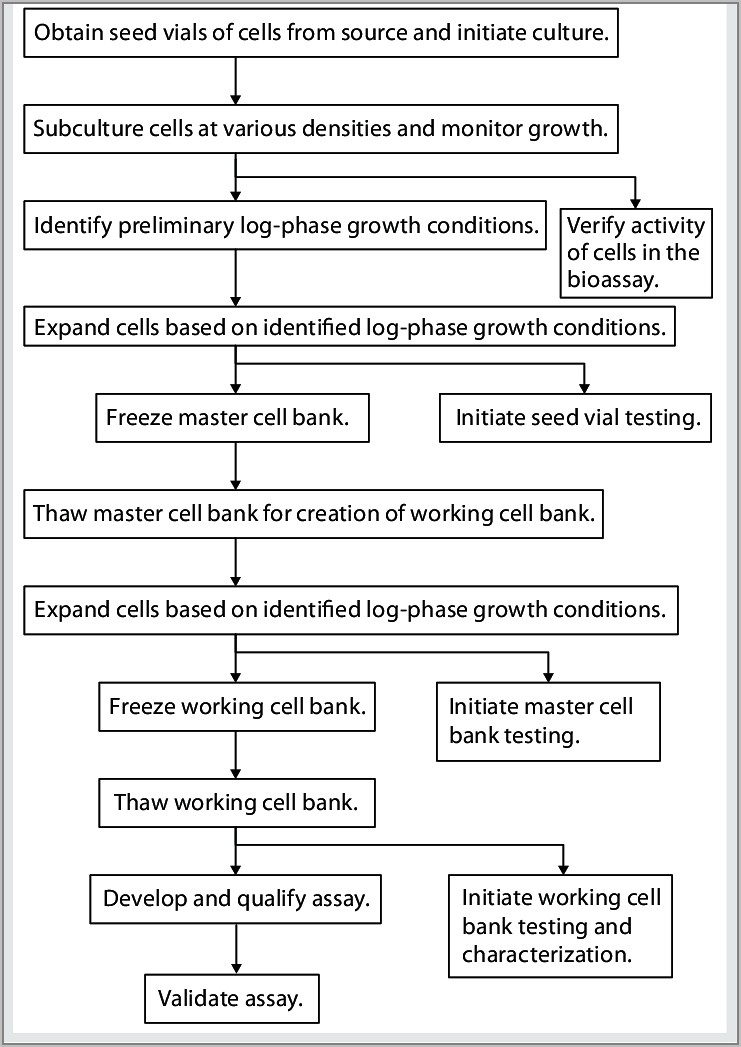 Flow Process Chart Example