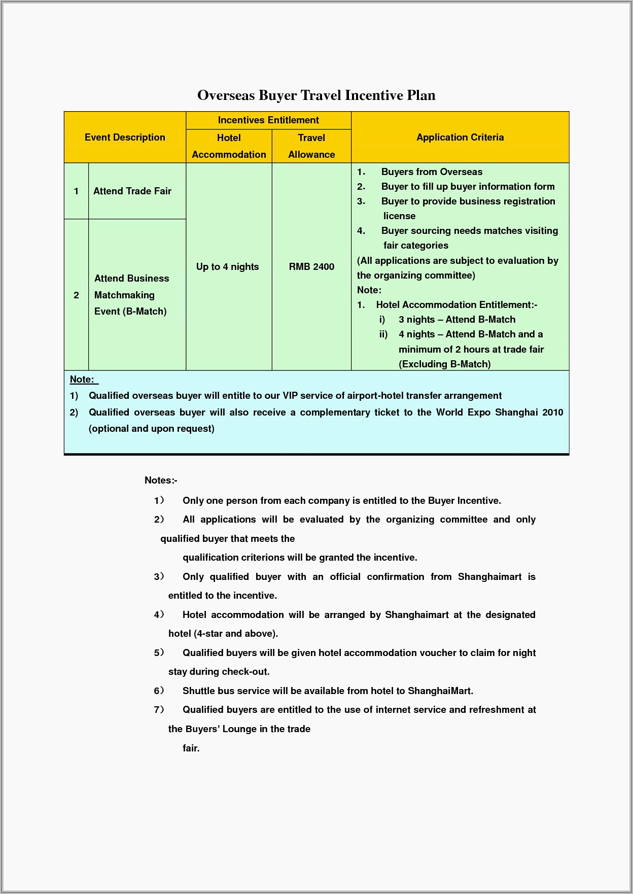 Free Sales Incentive Plan Template