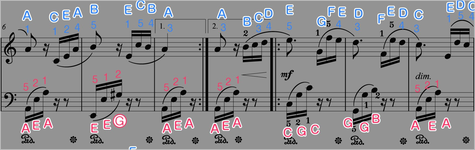 Fur Elise Piano Notes Letters Right Hand
