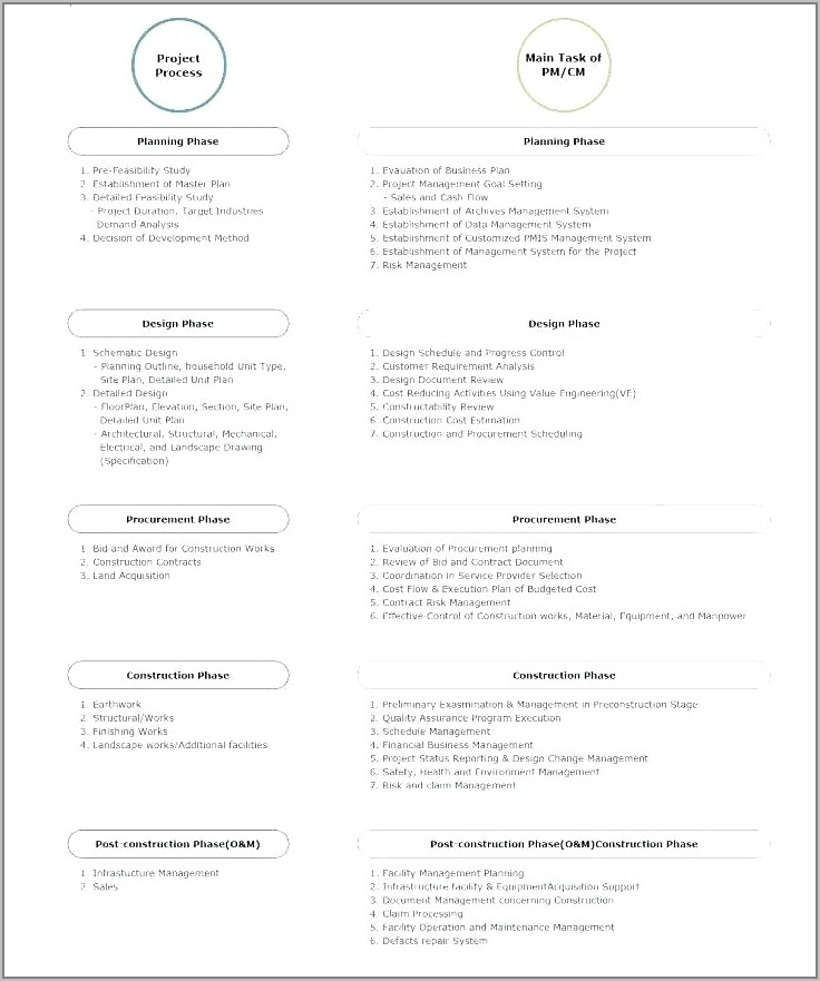 Quality Assurance Plan Sample For Construction