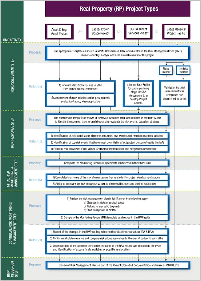 Quality Assurance Quality Control Plan Template