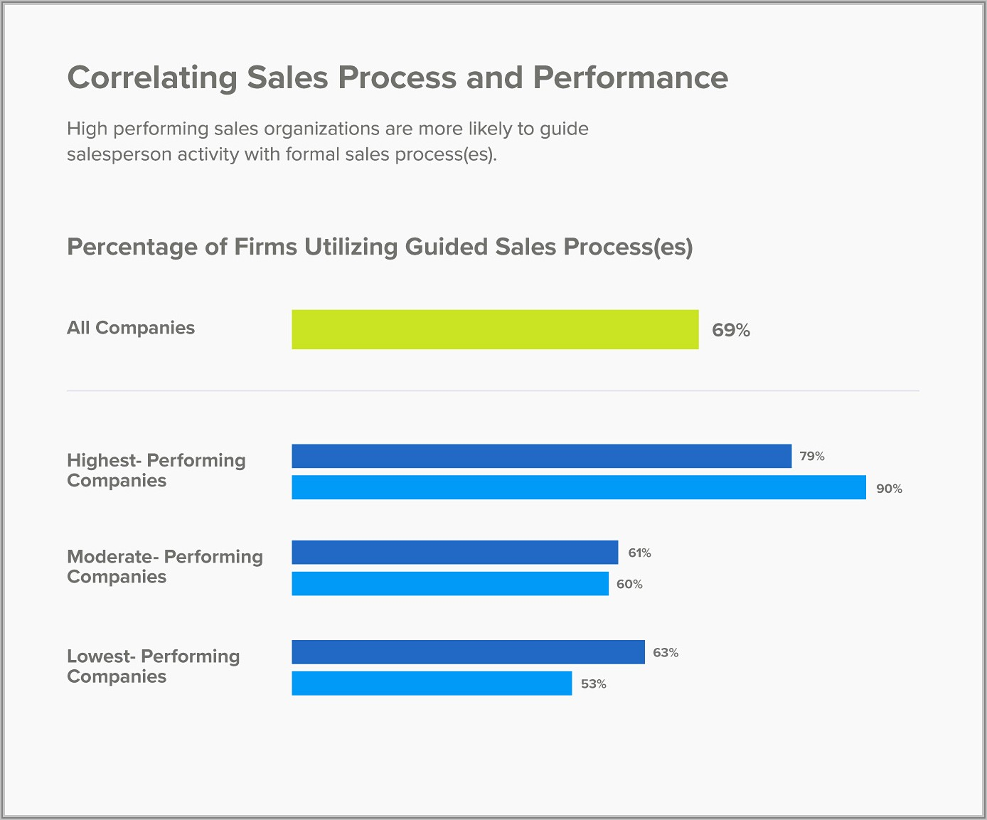 Retail Sales Projection Template