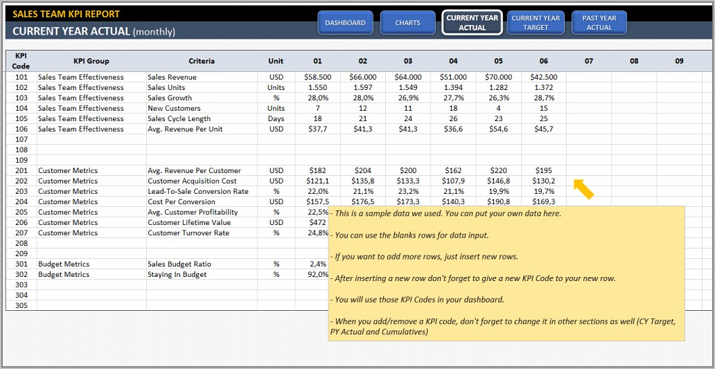 Sales Kpi Dashboard Examples