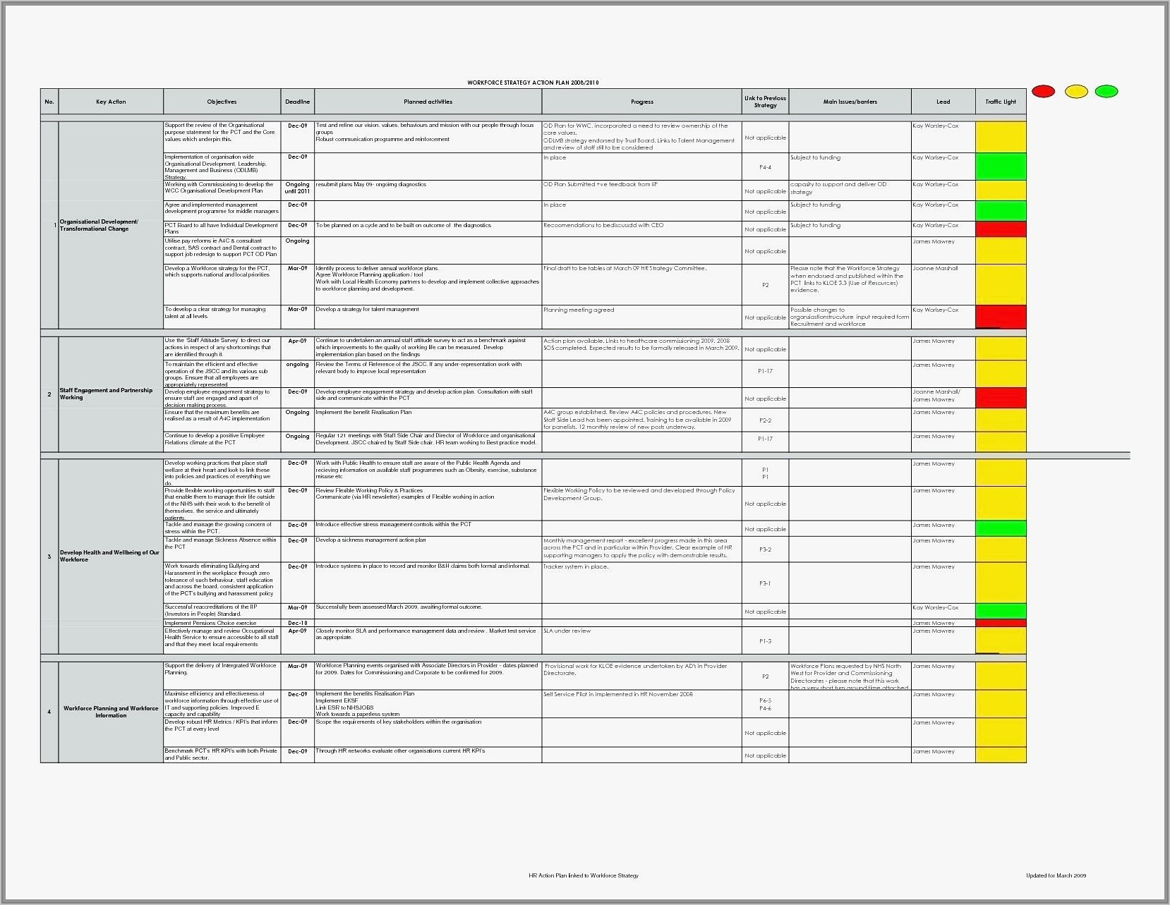 Sales Projection Report Template