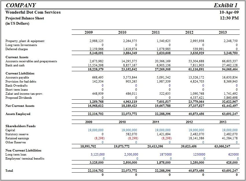 Sample Financial Projections Business Plan
