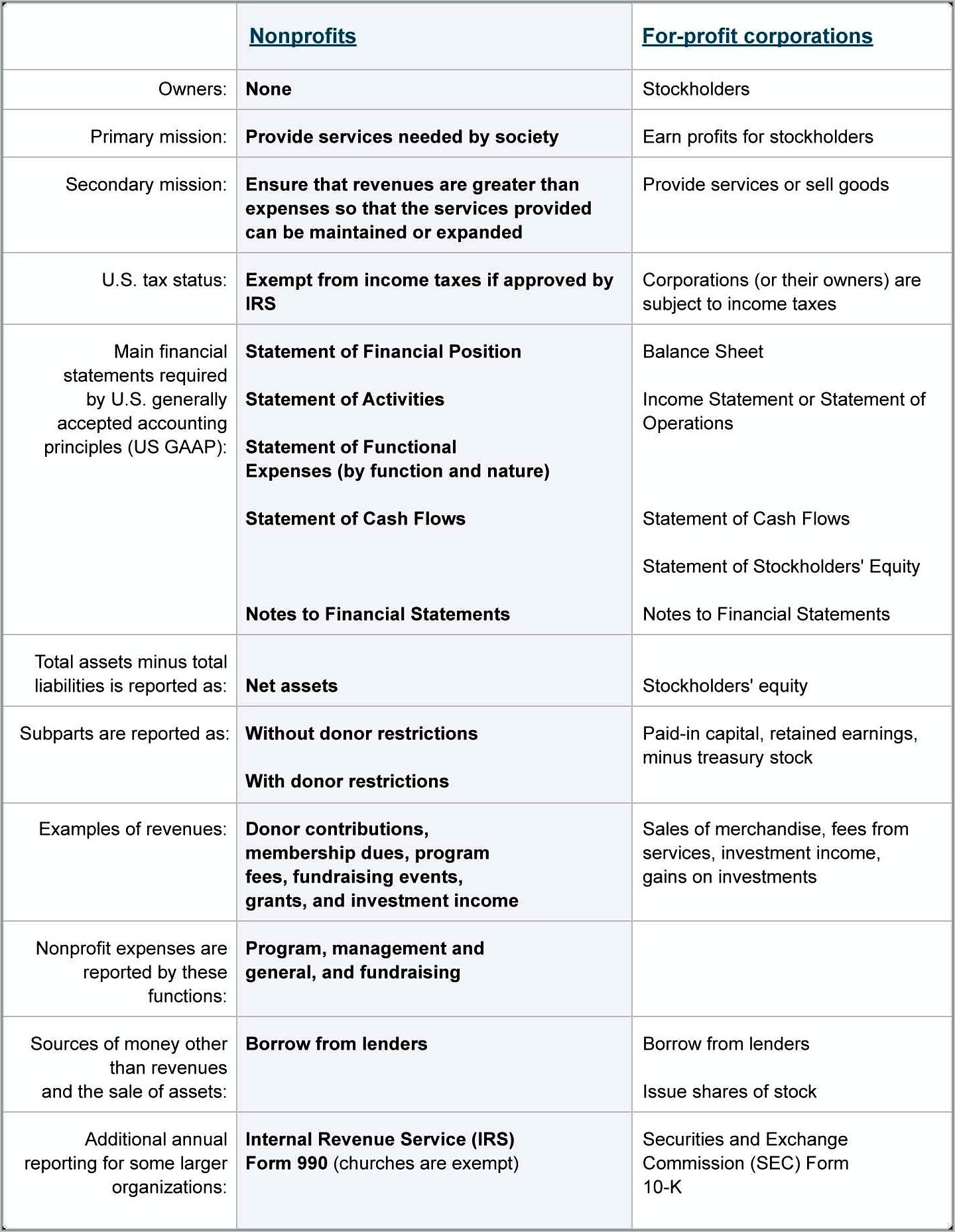 Sample Financial Statement For Nonprofit Organizations