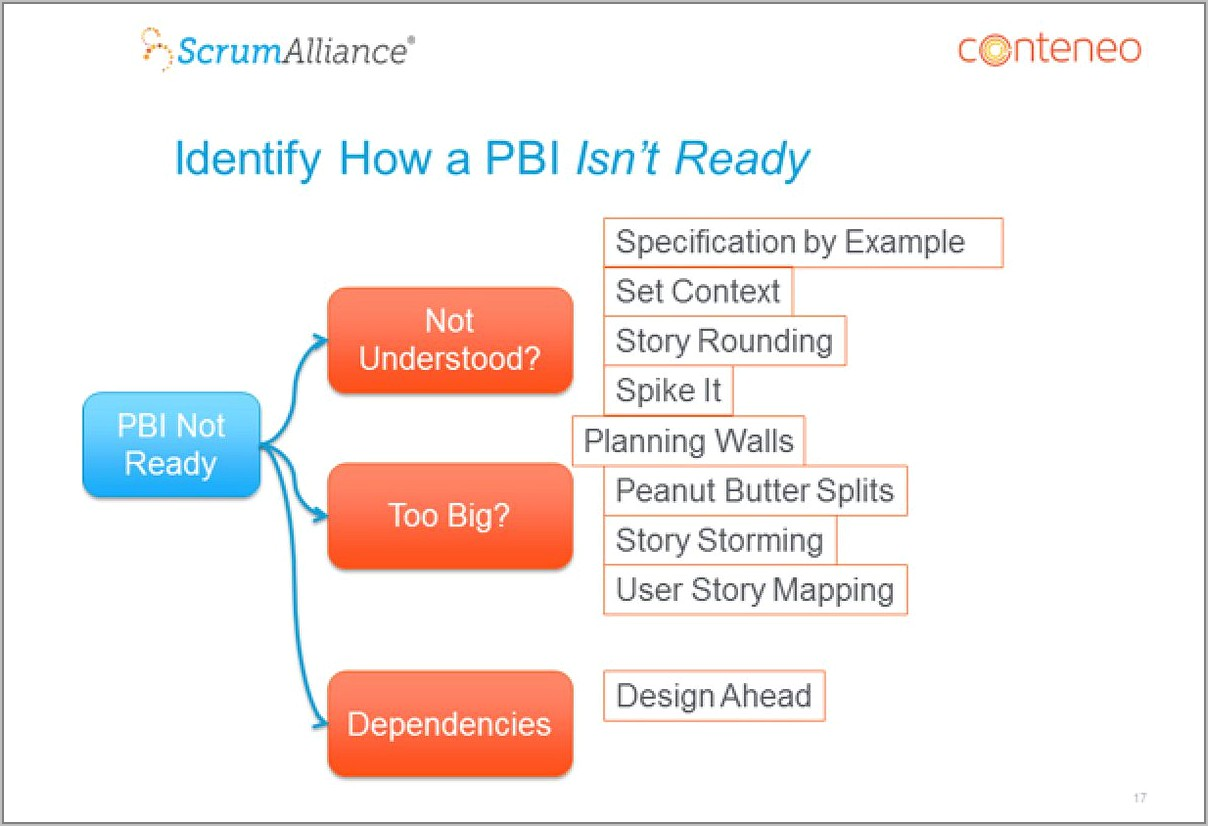 Scrum Alliance Product Backlog Example