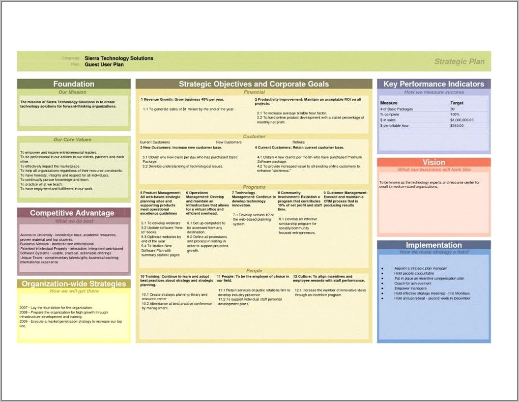 Strategic Account Plan Template Avention