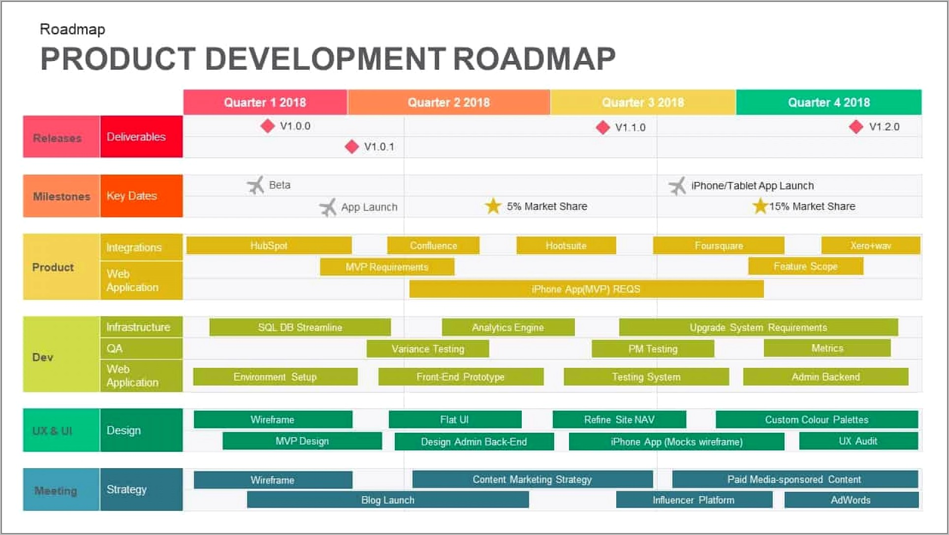 Strategy Roadmap Template Ppt