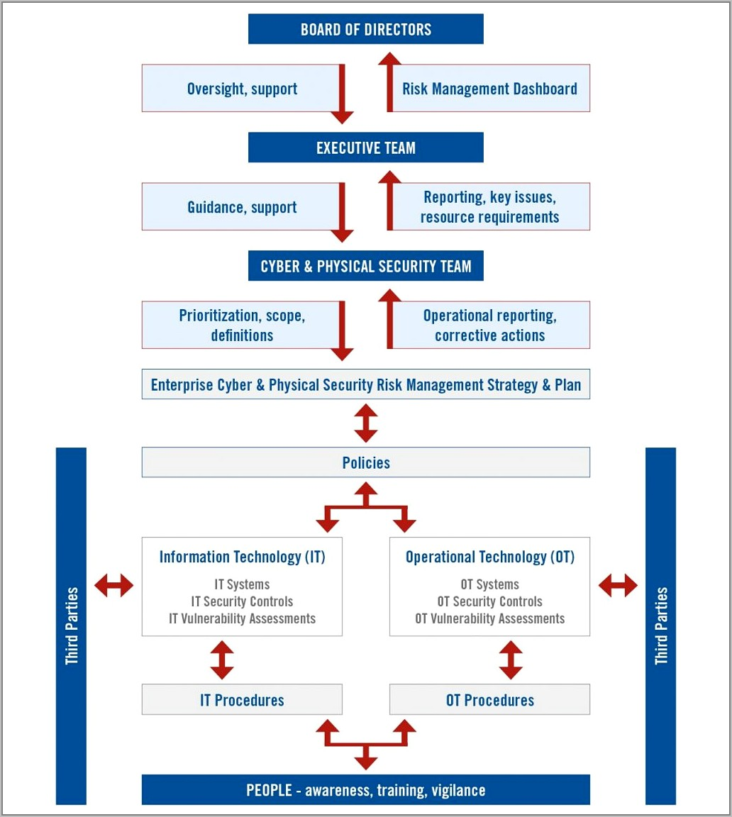 Supply Chain Risk Management Examples