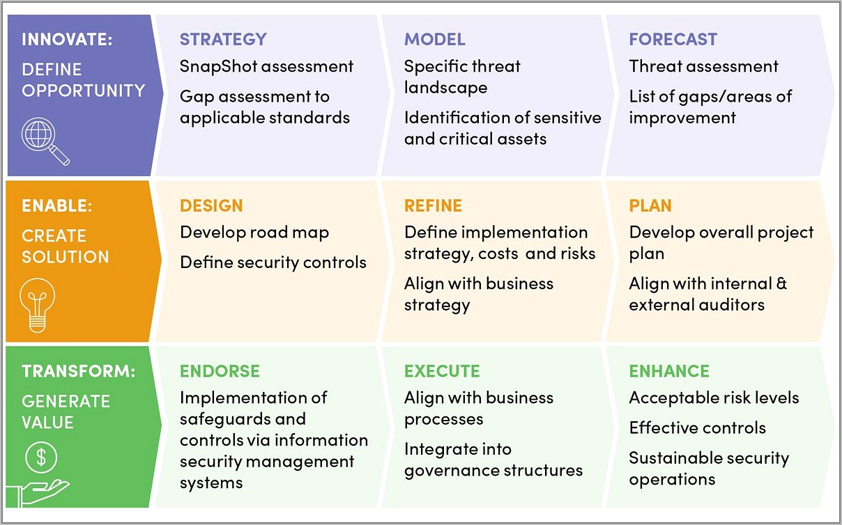 Supply Chain Risk Management Plan Example