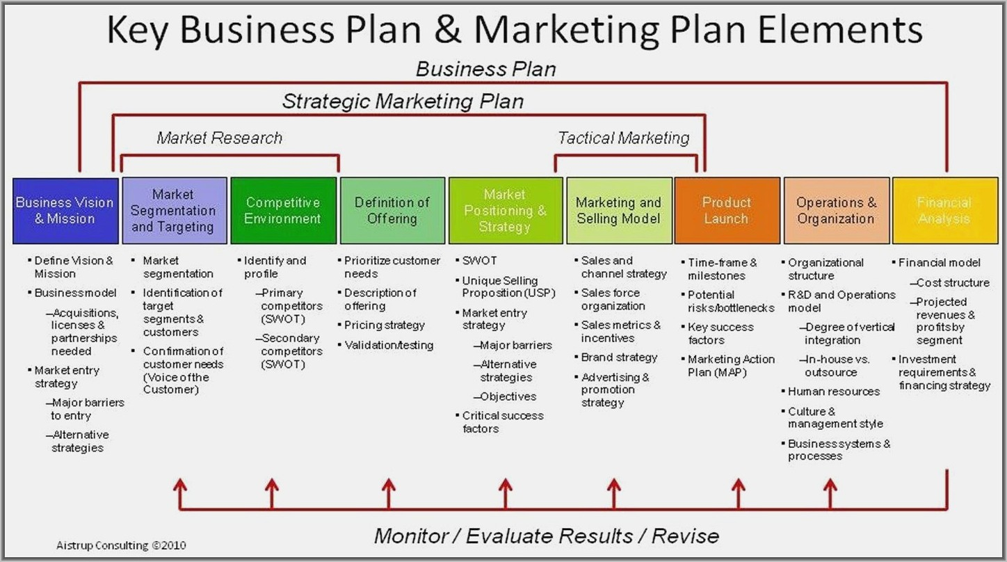 Tactical Sales Plan Example