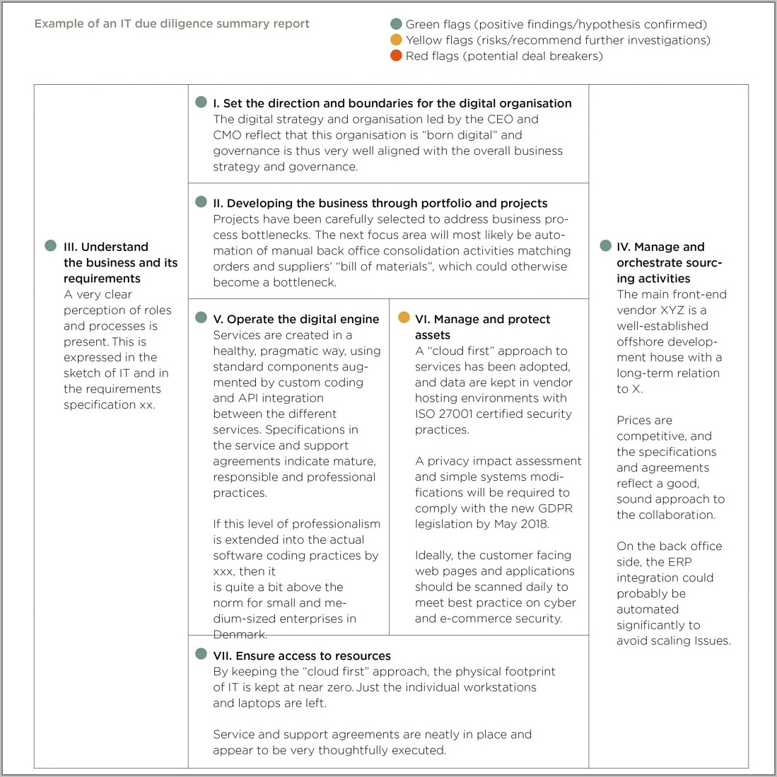 Technical Due Diligence Report Format