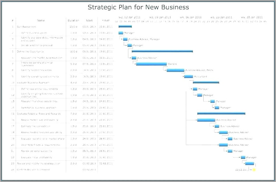 Template For Process Flow Document