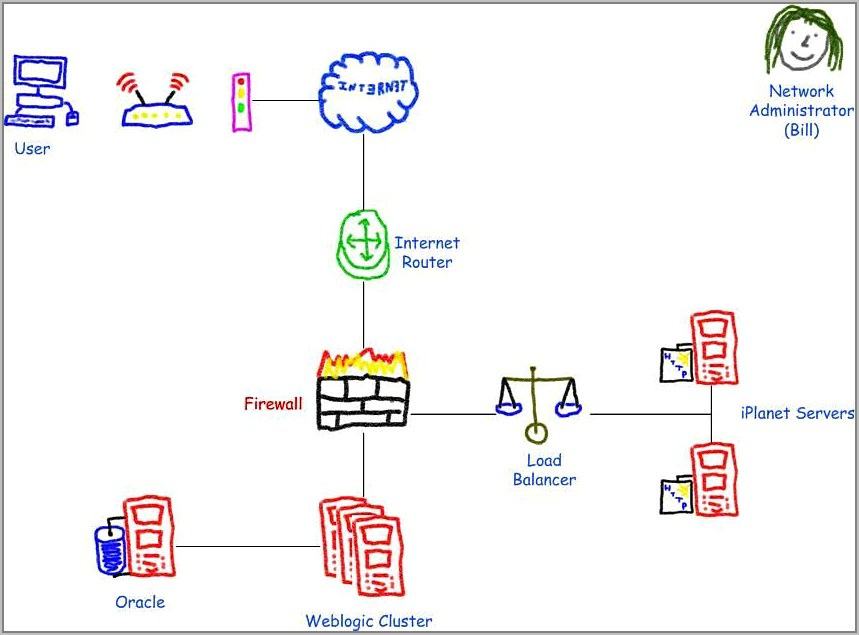 Visio 2007 Detailed Network Diagram Template
