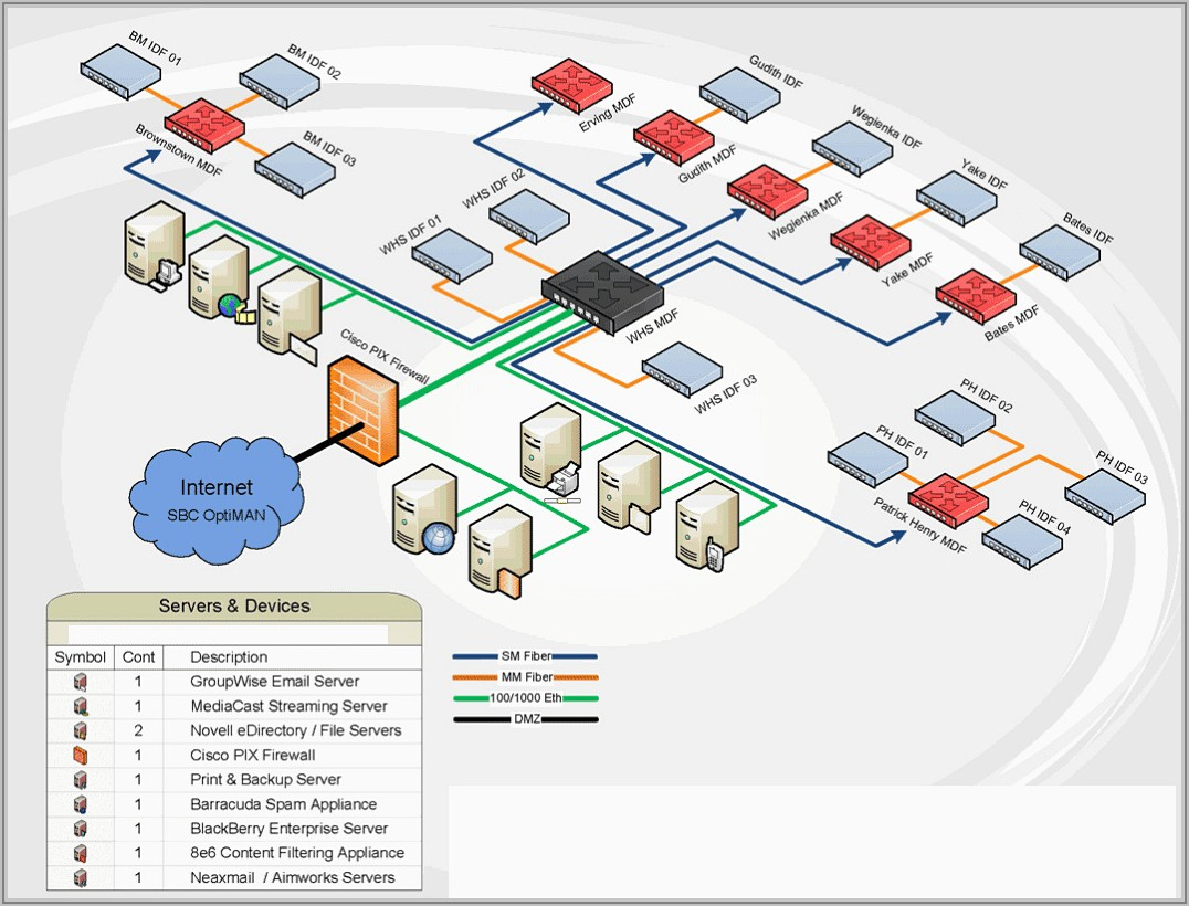 Visio Network Diagram Shapes Download