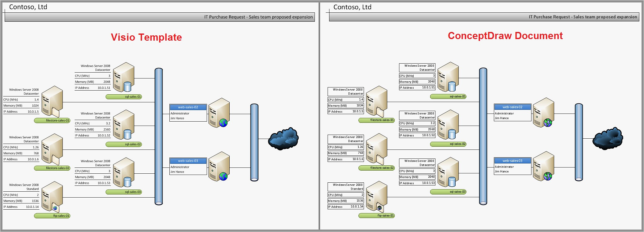 Visio Network Templates Free Download