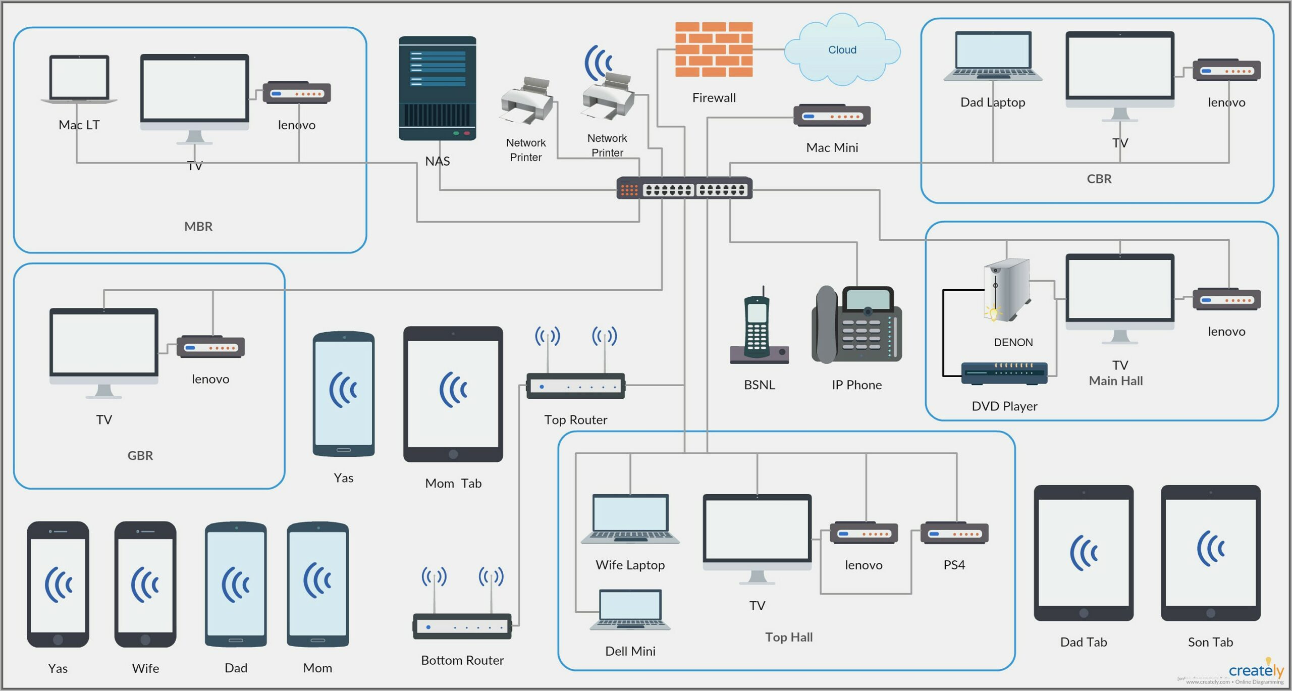 Visio Shapes Network Topology