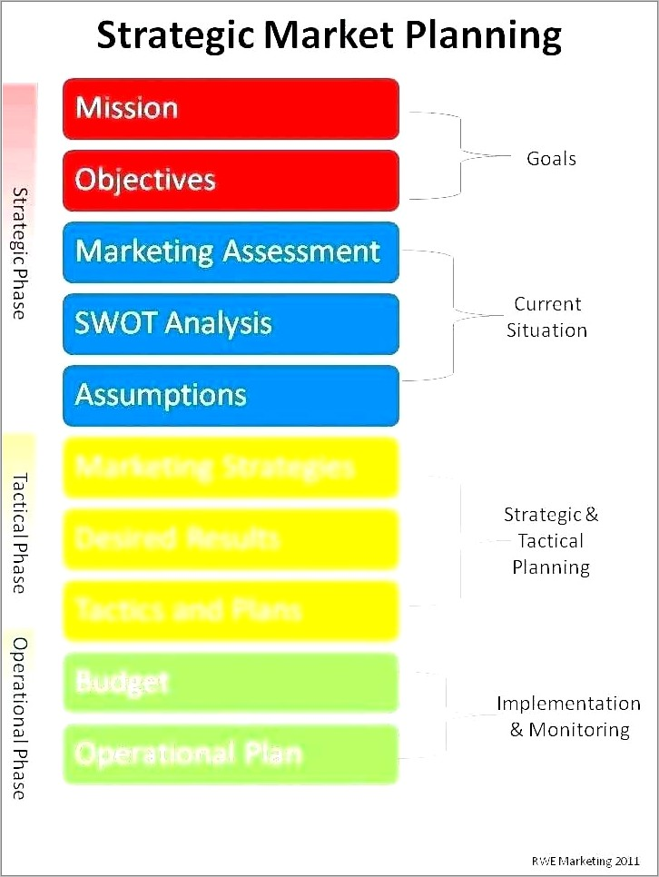 Business Strategy Implementation Plan Template
