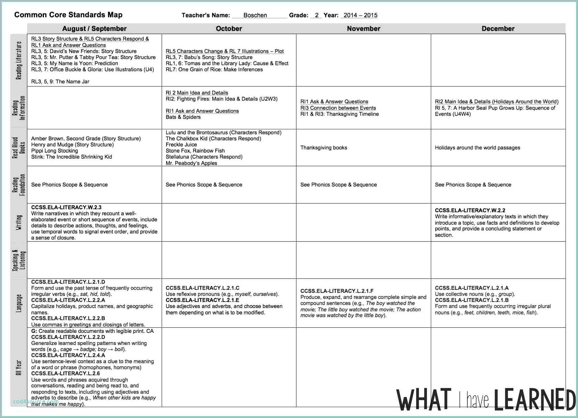 Fountas And Pinnell Lli Lesson Plan Template