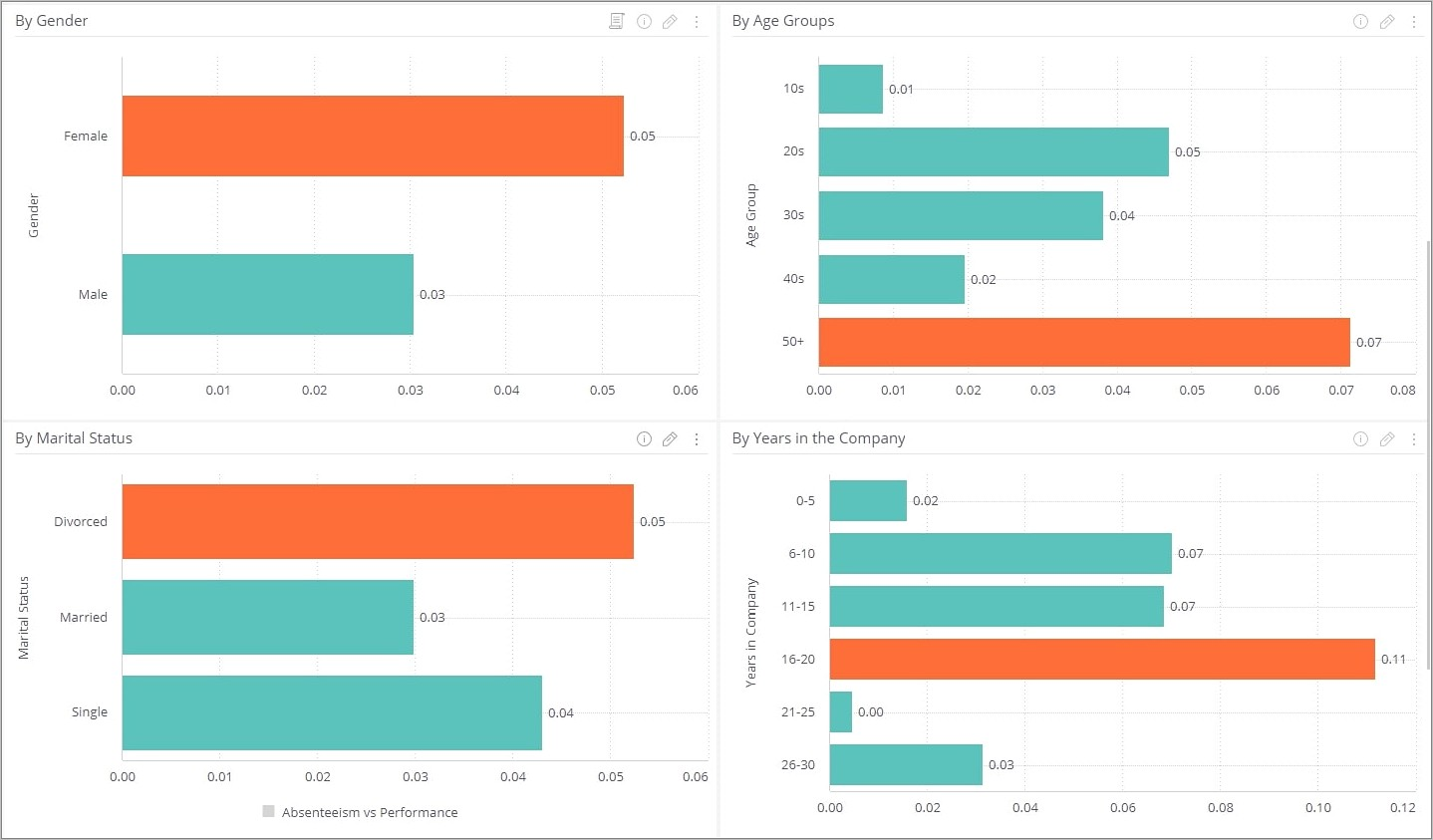 Human Resources Dashboard Examples