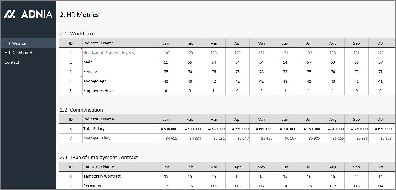 Human Resources Dashboard Templates
