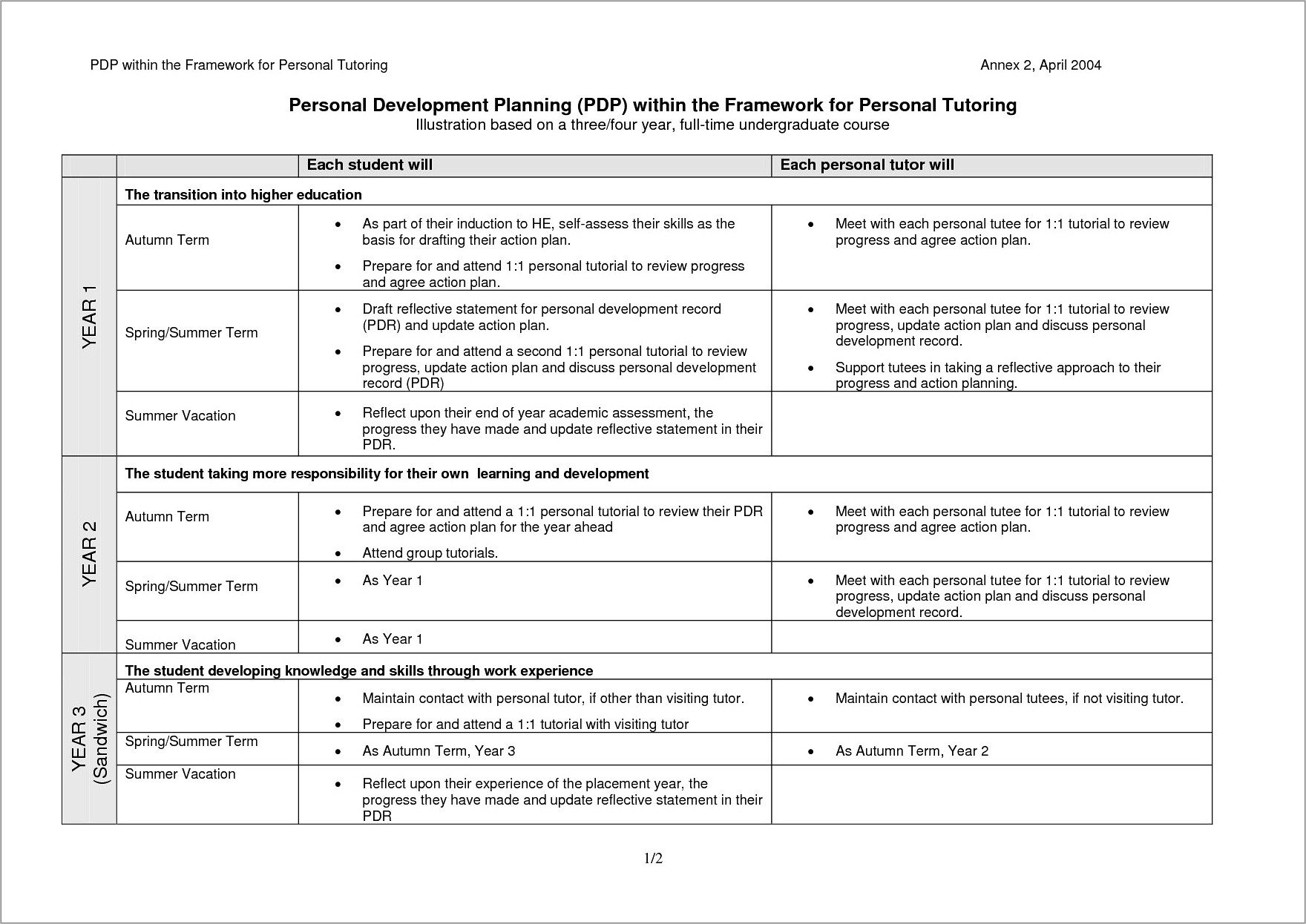 Individual Development Plan Examples For Project Managers