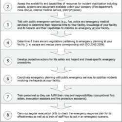 Information Security Incident Response Plan Example