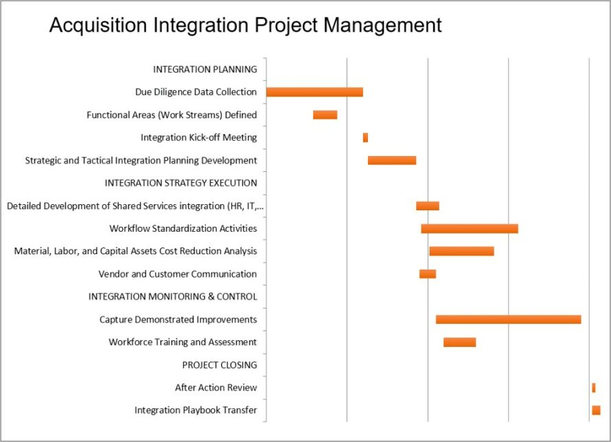 Merger Integration Plan Template