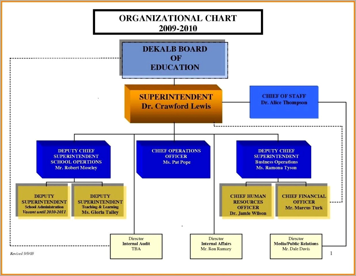 Microsoft Office Template For Organizational Chart