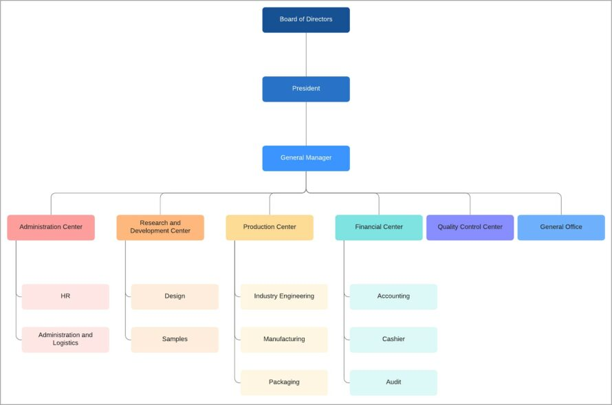 Microsoft Office Templates For Organizational Charts