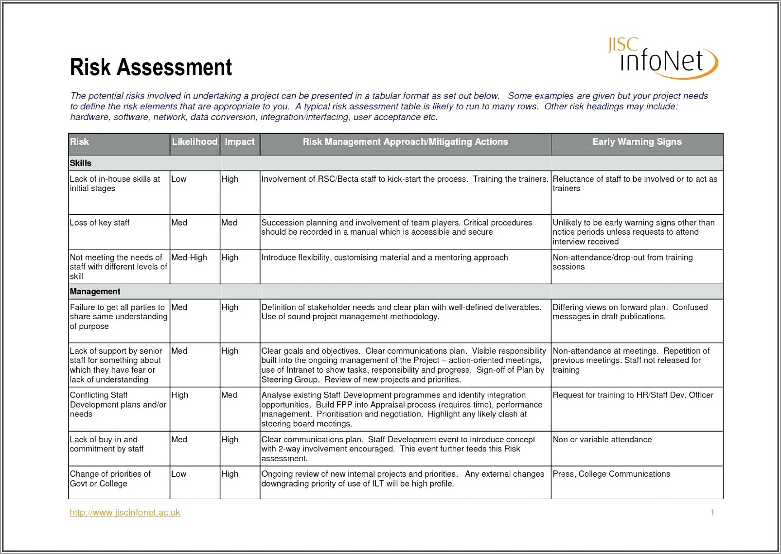 Ohs Risk Assessment Example