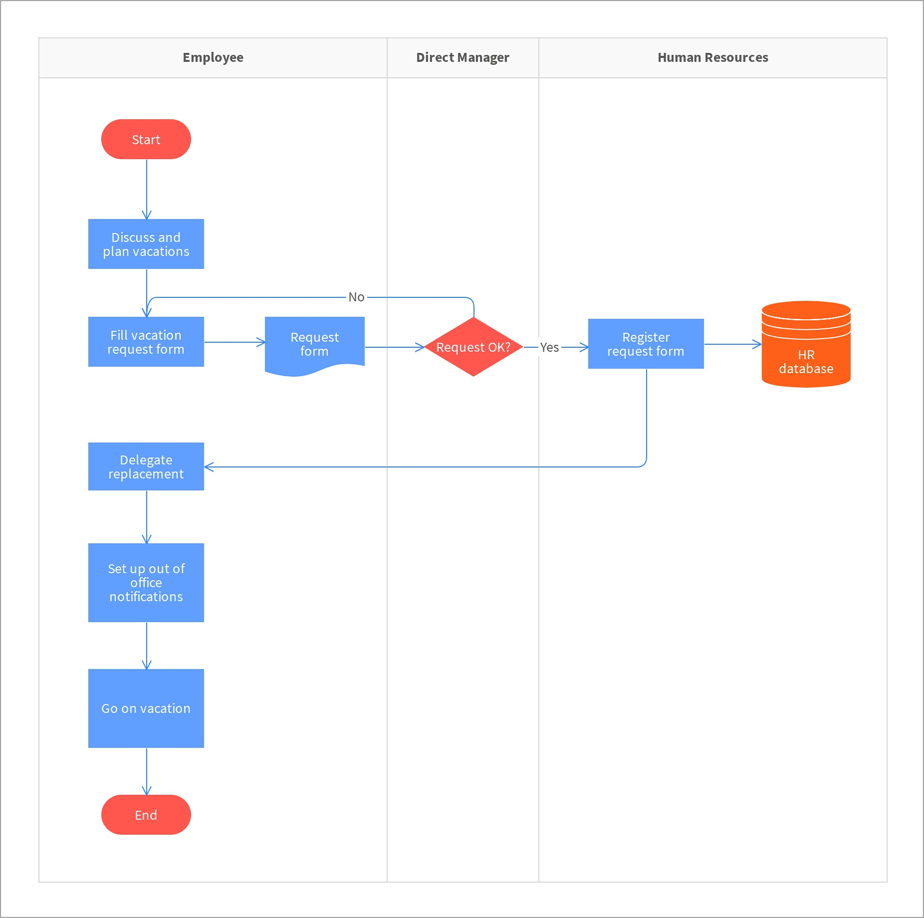 Onboarding Process Map Template