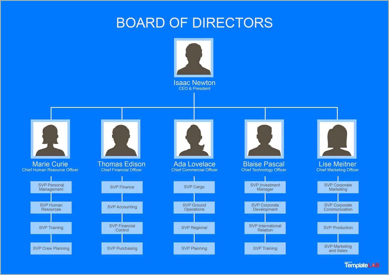 Org Chart Templates Free