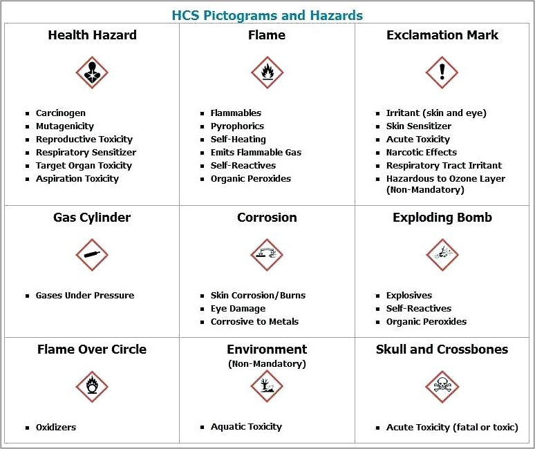 Osha Hazard Communication Plan Template