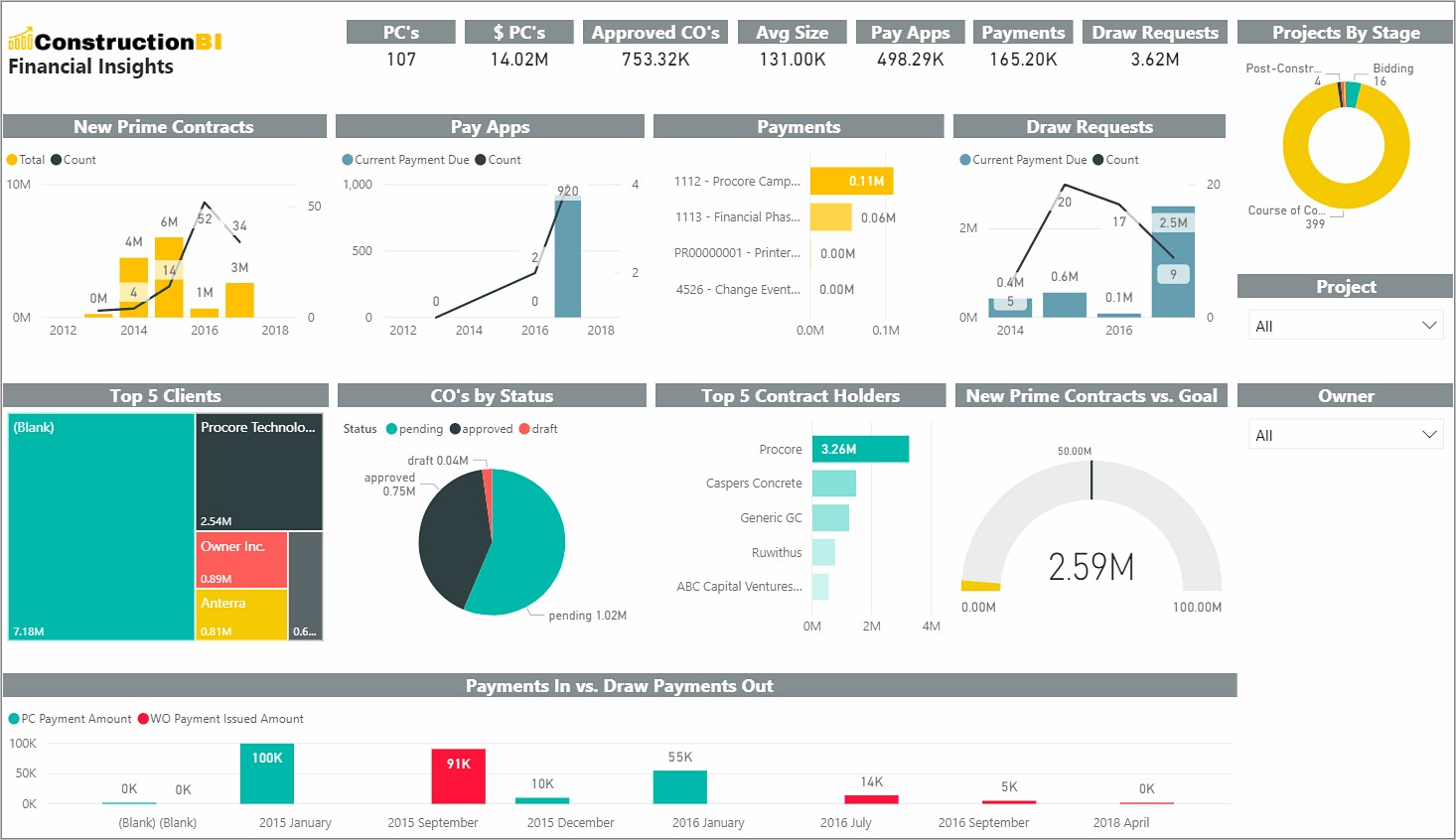 Power Bi Project Management Dashboard Examples