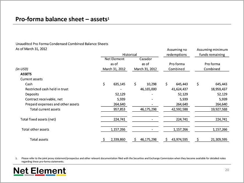 Pro Forma Annual Profit And Loss Statement