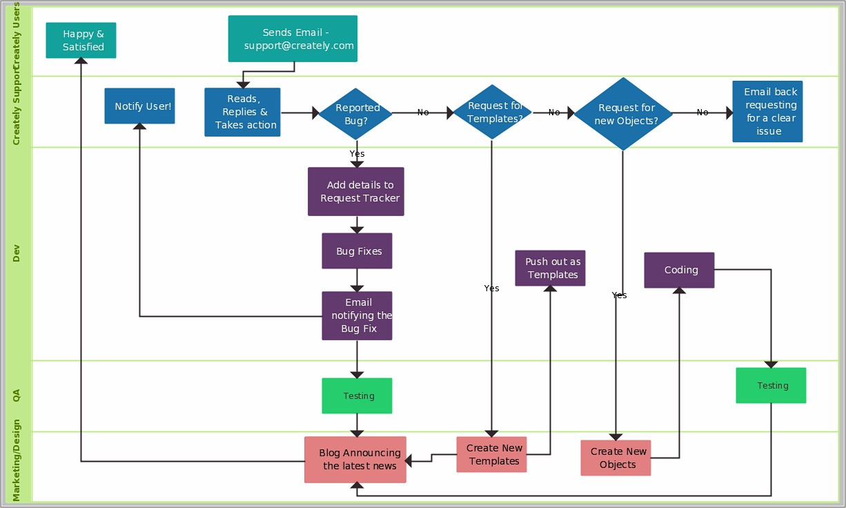 Process Flow Chart Template Free