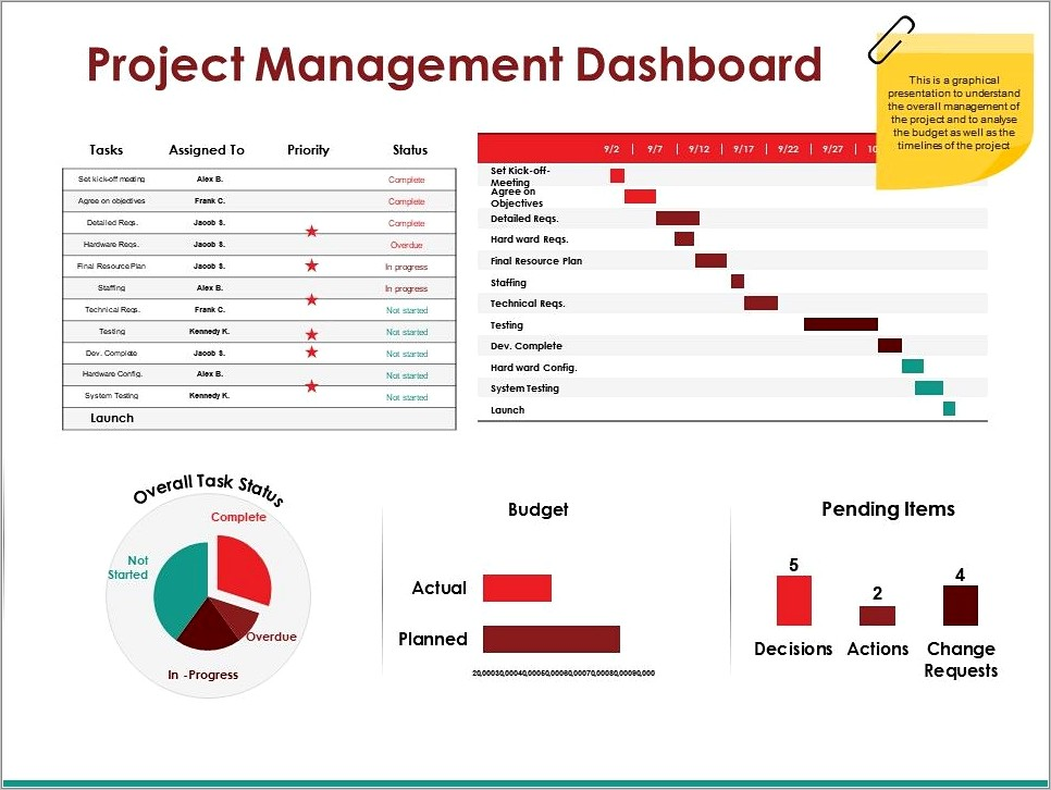 Project Dashboard Template Ppt
