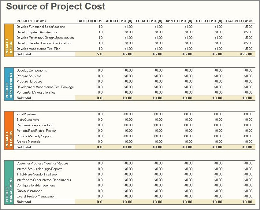 Project Management Budget Spreadsheet Template