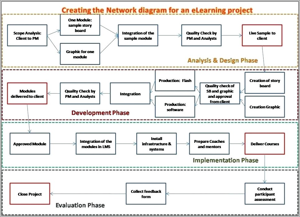 Project Management Network Diagram Template Word