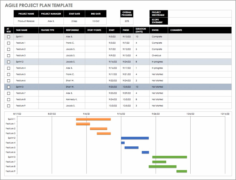 Project Management Spreadsheet Sample Free