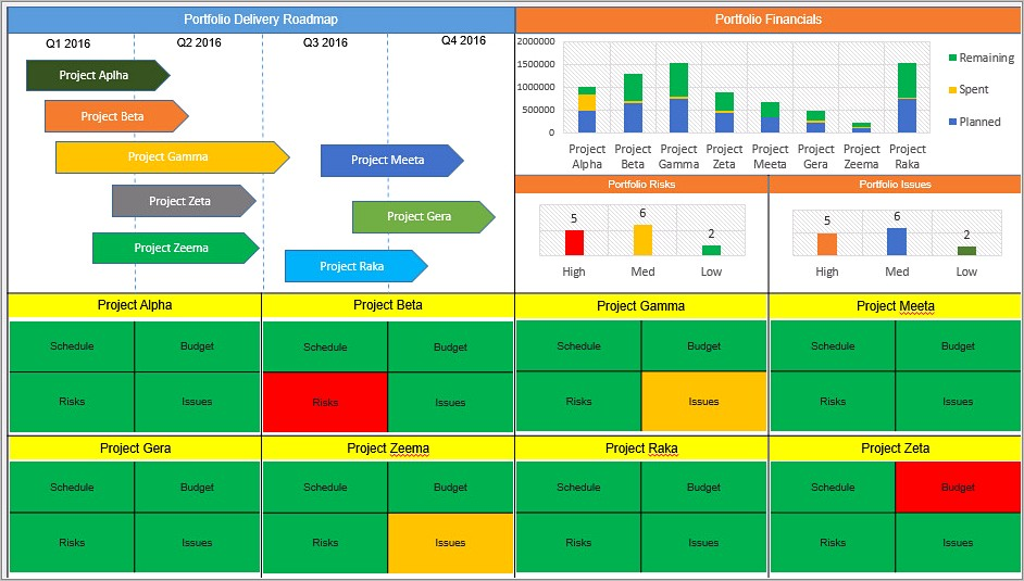 Project Status Dashboard Example