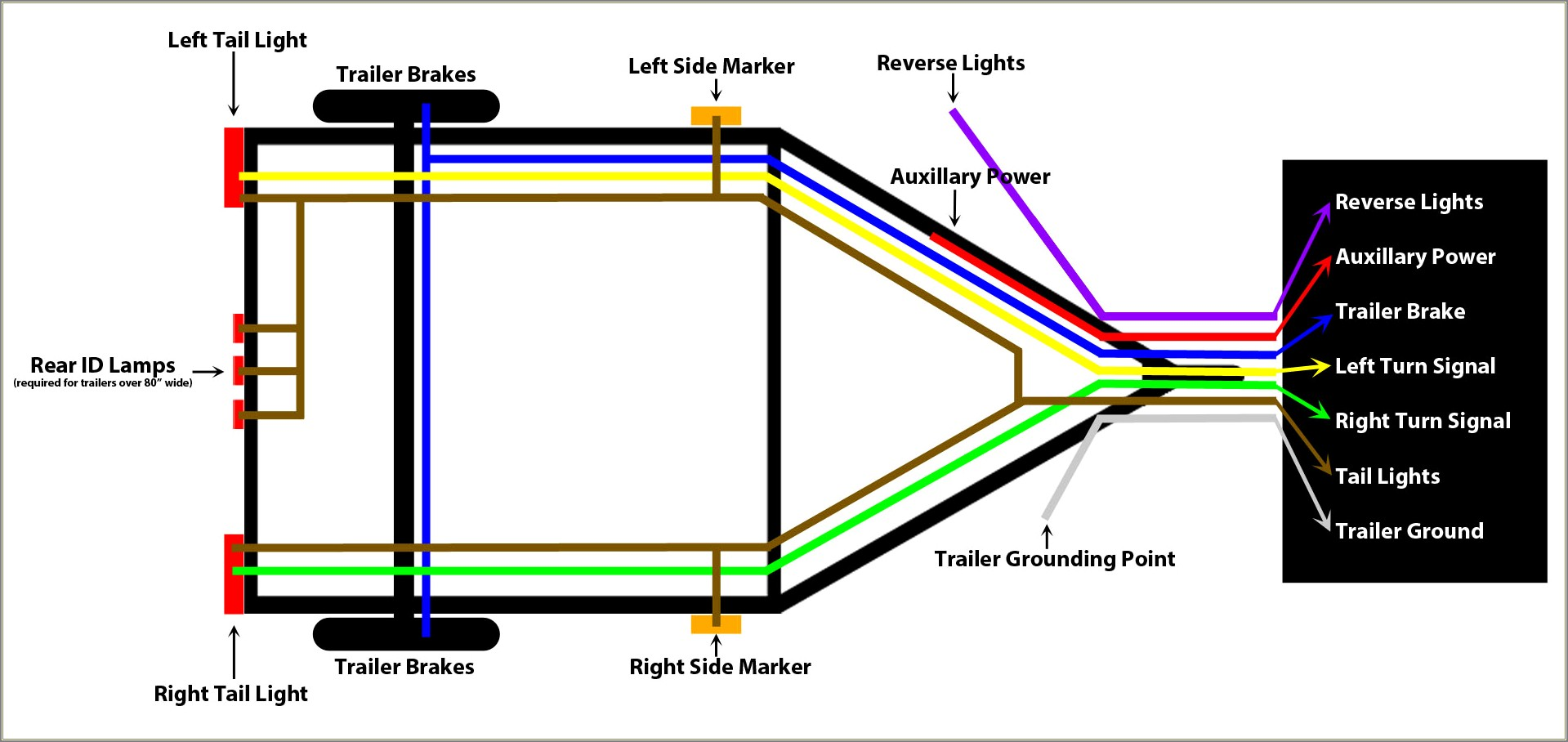 4 Way Trailer Wiring Diagram