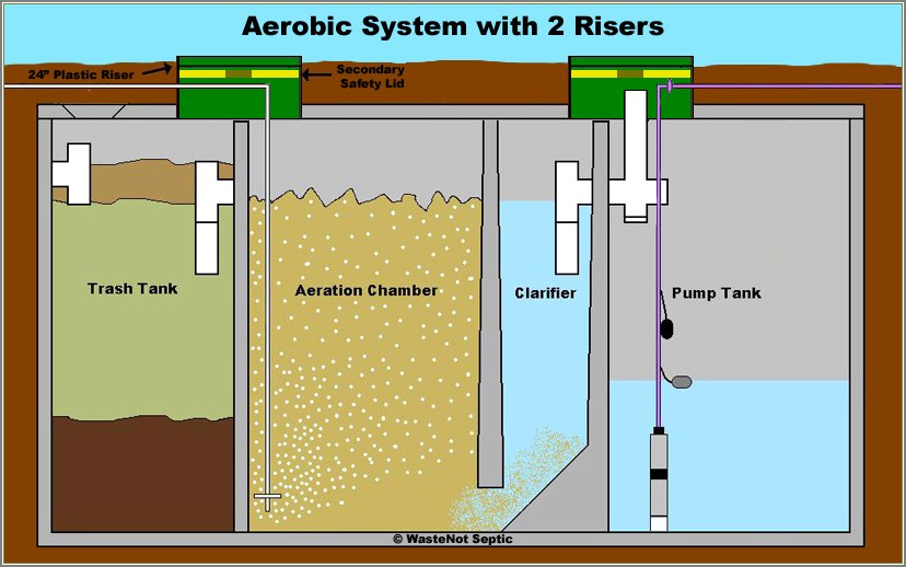 Aerobic Septic Tank Diagram