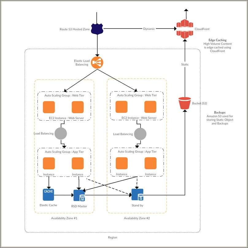 Aws Reference Architecture Diagrams