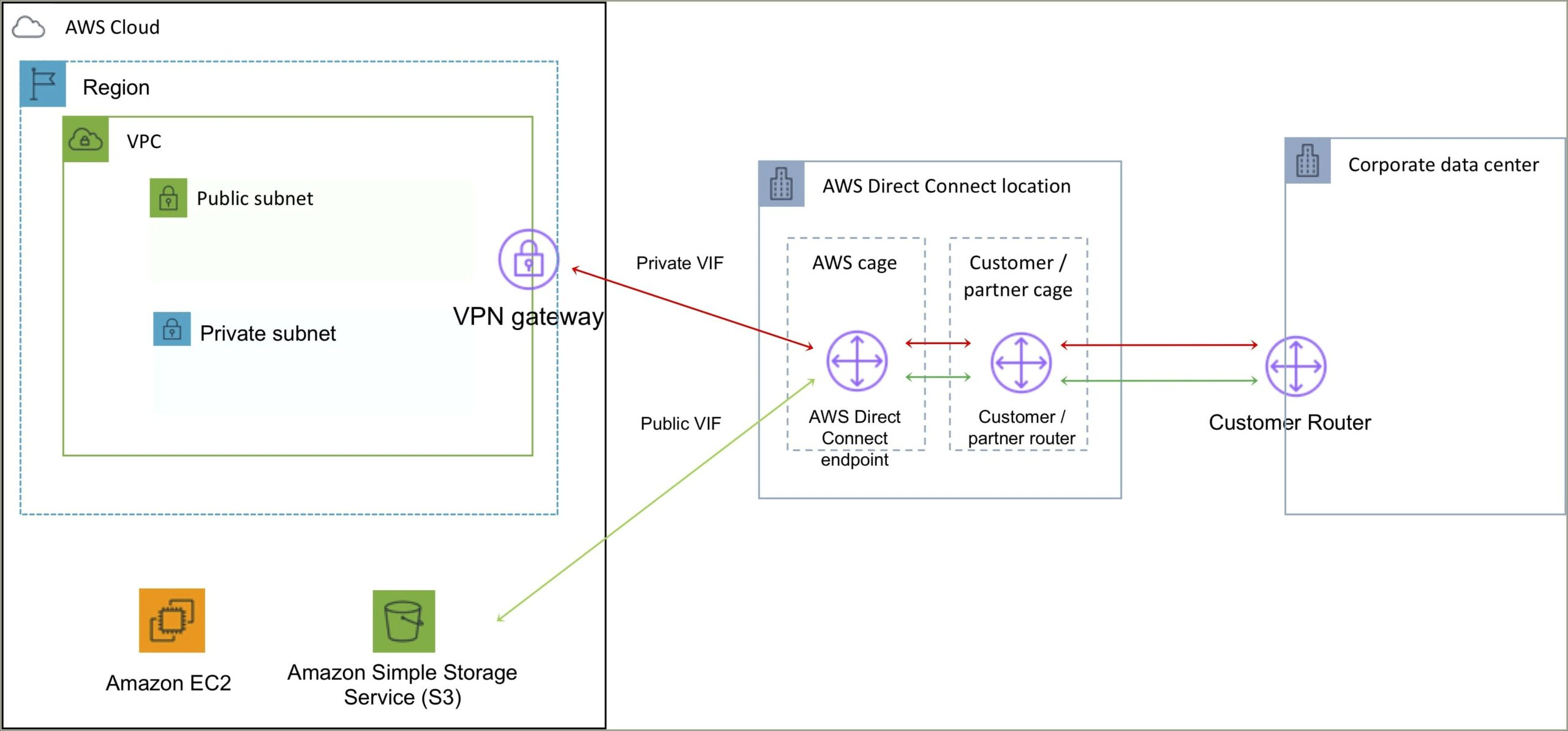Aws Vpc Direct Connect Diagram
